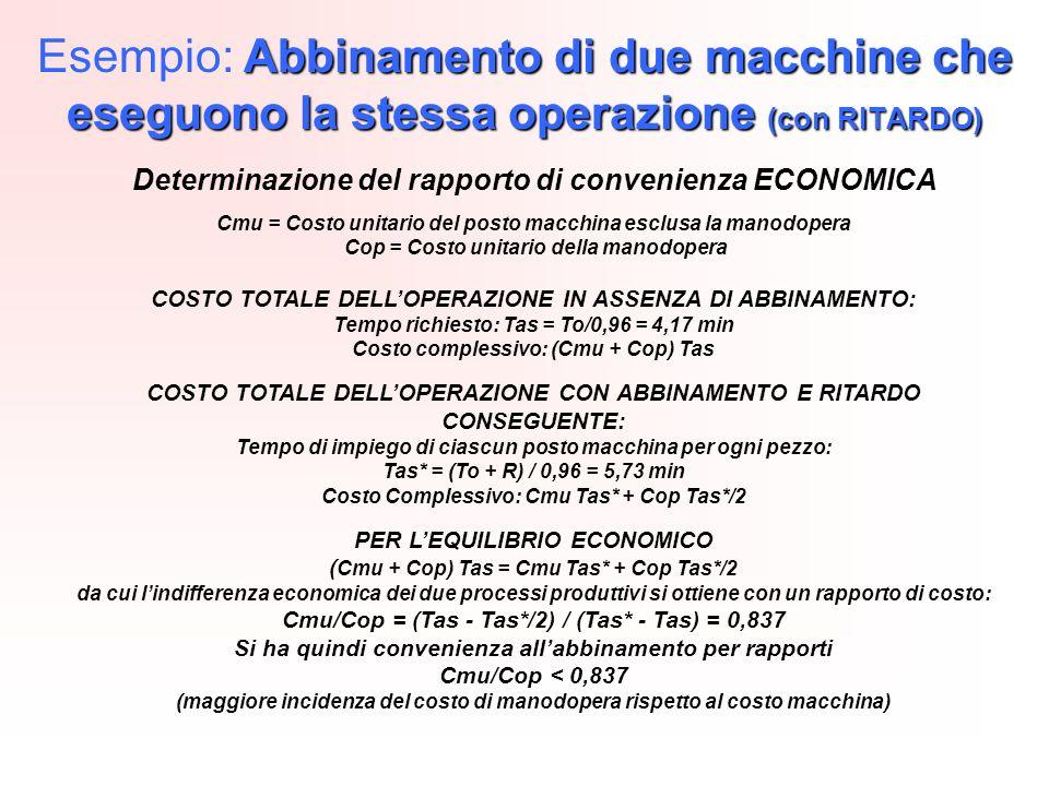 Abbinamento di due macchine che eseguono la stessa operazione (con RITARDO) Esempio: Abbinamento di due macchine che eseguono la stessa operazione (con RITARDO) Determinazione del rapporto di convenienza ECONOMICA Cmu = Costo unitario del posto macchina esclusa la manodopera Cop = Costo unitario della manodopera COSTO TOTALE DELLOPERAZIONE IN ASSENZA DI ABBINAMENTO: Tempo richiesto: Tas = To/0,96 = 4,17 min Costo complessivo: (Cmu + Cop) Tas COSTO TOTALE DELLOPERAZIONE CON ABBINAMENTO E RITARDO CONSEGUENTE: Tempo di impiego di ciascun posto macchina per ogni pezzo: Tas* = (To + R) / 0,96 = 5,73 min Costo Complessivo: Cmu Tas* + Cop Tas*/2 PER LEQUILIBRIO ECONOMICO ( Cmu + Cop) Tas = Cmu Tas* + Cop Tas*/2 da cui lindifferenza economica dei due processi produttivi si ottiene con un rapporto di costo: Cmu/Cop = (Tas - Tas*/2) / (Tas* - Tas) = 0,837 Si ha quindi convenienza allabbinamento per rapporti Cmu/Cop < 0,837 (maggiore incidenza del costo di manodopera rispetto al costo macchina)