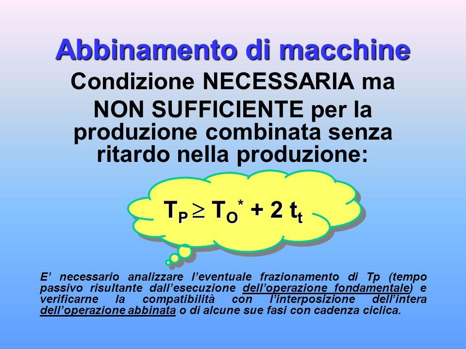 Abbinamento di due macchine che eseguono la stessa operazione (con RITARDO) Esempio: Abbinamento di due macchine che eseguono la stessa operazione (con RITARDO) Analisi ECONOMICA di CONVENIENZA Cmu = Costo unitario del posto macchina esclusa la manodopera = 0,30 Euro/min Cop = Costo unitario della manodopera = 0,23 Euro/min COSTO TOTALE DELLOPERAZIONE IN ASSENZA DI ABBINAMENTO: Tempo richiesto: Tas = To/0,96 = 4,17 min Costo complessivo: (Cmu + Cop) Tas = 2,21 Euro/pz COSTO TOTALE DELLOPERAZIONE CON ABBINAMENTO E RITARDO CONSEGUENTE: Tempo di impiego di ciascun posto macchina per ogni pezzo: Tas* = (To + R) / 0,96 = 5,73 min COSTO MACCHINA per ogni pezzo con produzione abbinata: Cmu Tas* = 1,72 Euro/pz COSTO MANODOPERA per ogni pezzo con produzione abbinata: Cop Tas*/2 = 0,66 Euro/pz da cui Costo Complessivo: Cmu Tas* + Cop Tas*/2 = 2.38 Euro/pz La convenienza delloperazione abbinata dipende dal rapporto fra costi di manodopera e costi macchina