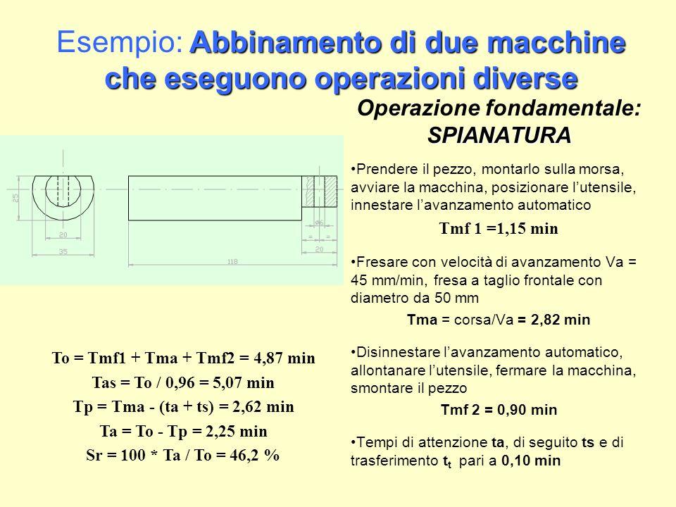 Abbinamento di due macchine che eseguono operazioni diverse Esempio: Abbinamento di due macchine che eseguono operazioni diverse SPIANATURA Operazione fondamentale: SPIANATURA Prendere il pezzo, montarlo sulla morsa, avviare la macchina, posizionare lutensile, innestare lavanzamento automatico Tmf 1 =1,15 min Fresare con velocità di avanzamento Va = 45 mm/min, fresa a taglio frontale con diametro da 50 mm Tma = corsa/Va = 2,82 min Disinnestare lavanzamento automatico, allontanare lutensile, fermare la macchina, smontare il pezzo Tmf 2 = 0,90 min Tempi di attenzione ta, di seguito ts e di trasferimento t t pari a 0,10 min To = Tmf1 + Tma + Tmf2 = 4,87 min Tas = To / 0,96 = 5,07 min Tp = Tma - (ta + ts) = 2,62 min Ta = To - Tp = 2,25 min Sr = 100 * Ta / To = 46,2 %