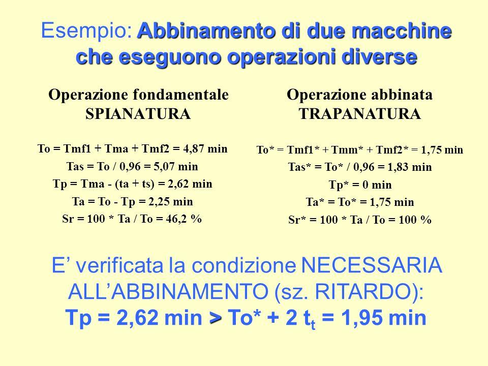 Abbinamento di due macchine che eseguono operazioni diverse Esempio: Abbinamento di due macchine che eseguono operazioni diverse Operazione abbinata TRAPANATURA To* = Tmf1* + Tmm* + Tmf2* = 1,75 min Tas* = To* / 0,96 = 1,83 min Tp* = 0 min Ta* = To* = 1,75 min Sr* = 100 * Ta / To = 100 % Operazione fondamentale SPIANATURA To = Tmf1 + Tma + Tmf2 = 4,87 min Tas = To / 0,96 = 5,07 min Tp = Tma - (ta + ts) = 2,62 min Ta = To - Tp = 2,25 min Sr = 100 * Ta / To = 46,2 % > E verificata la condizione NECESSARIA ALLABBINAMENTO (sz.