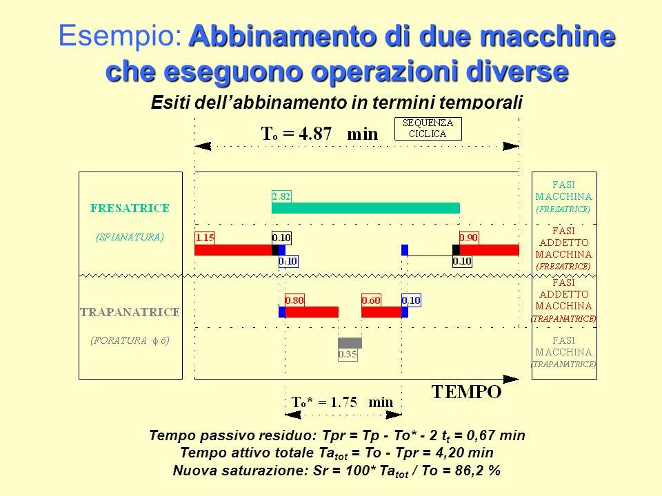 Abbinamento di due macchine che eseguono la stessa operazione (sz RITARDO) Esempio: Abbinamento di due macchine che eseguono la stessa operazione (sz RITARDO) SPIANATURA Operazione fondamentale e abbinata: SPIANATURA Prendere il pezzo, montarlo sulla morsa, avviare la macchina, posizionare lutensile, innestare lavanzamento automatico Tmf 1 =1,15 min Fresare con velocità di avanzamento Va = 45 mm/min, fresa a taglio frontale con diametro da 50 mm Tma = corsa/Va = 2,82 min Disinnestare lavanzamento automatico, allontanare lutensile, fermare la macchina, smontare il pezzo Tmf 2 = 0,90 min Tempi di attenzione ta, di seguito ts e di trasferimento t t pari a 0,10 min To = Tmf1 + Tma + Tmf2 = 4,87 min Tas = To / 0,96 = 5,07 min Tp = Tma - (ta + ts) = 2,62 min Ta = To - Tp = 2,25 min Sr = 100 * Ta / To = 46,2 %