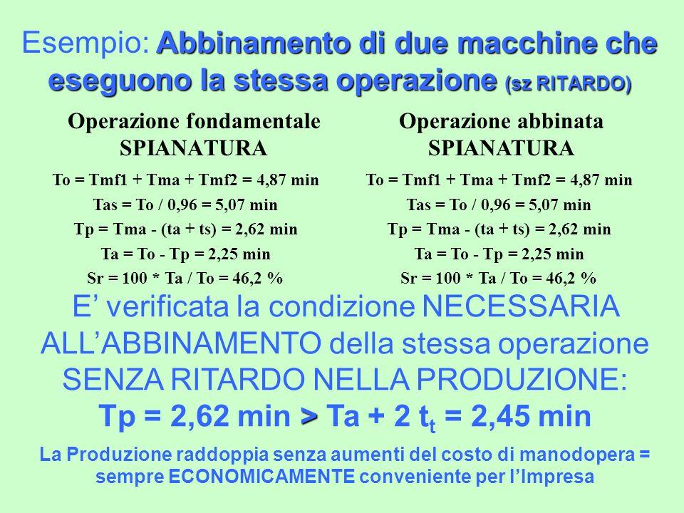 Abbinamento di due macchine che eseguono la stessa operazione (sz RITARDO) Esempio: Abbinamento di due macchine che eseguono la stessa operazione (sz RITARDO) Operazione fondamentale SPIANATURA To = Tmf1 + Tma + Tmf2 = 4,87 min Tas = To / 0,96 = 5,07 min Tp = Tma - (ta + ts) = 2,62 min Ta = To - Tp = 2,25 min Sr = 100 * Ta / To = 46,2 % > E verificata la condizione NECESSARIA ALLABBINAMENTO della stessa operazione SENZA RITARDO NELLA PRODUZIONE: Tp = 2,62 min > Ta + 2 t t = 2,45 min La Produzione raddoppia senza aumenti del costo di manodopera = sempre ECONOMICAMENTE conveniente per lImpresa Operazione abbinata SPIANATURA To = Tmf1 + Tma + Tmf2 = 4,87 min Tas = To / 0,96 = 5,07 min Tp = Tma - (ta + ts) = 2,62 min Ta = To - Tp = 2,25 min Sr = 100 * Ta / To = 46,2 %