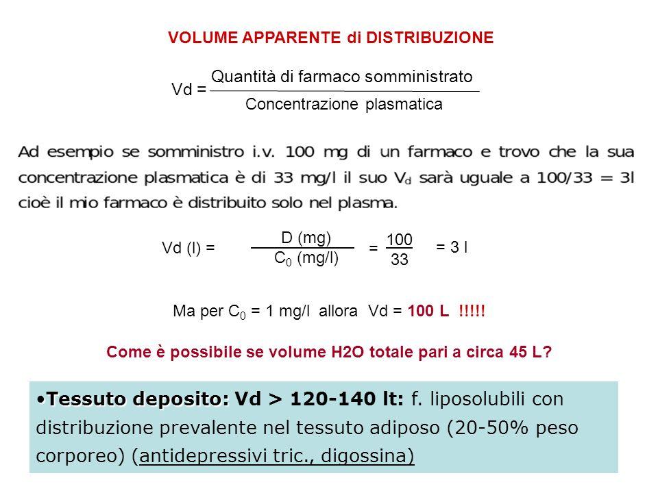 Vd (l) = D (mg) C 0 (mg/l) = 100 33 = 3 l Vd = Quantità di farmaco somministrato Concentrazione plasmatica Ma per C 0 = 1 mg/l allora Vd = 100 L !!!!!