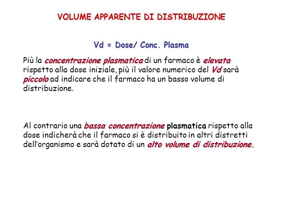 VOLUME APPARENTE DI DISTRIBUZIONE Vd = Dose/ Conc. Plasma concentrazione plasmaticaelevata Vd piccolo Più la concentrazione plasmatica di un farmaco è