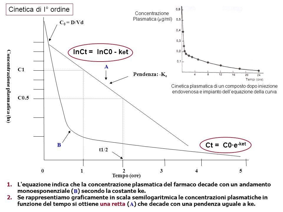 Cinetica plasmatica di un composto dopo iniezione endovenosa e impianto dellequazione della curva Concentrazione Plasmatica ( g/ml) Concentrazione pla