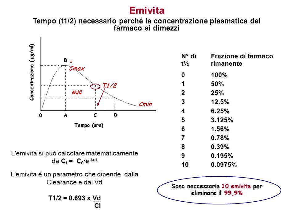 = Cmax AUC Cmin T1/2 L'emivita si può calcolare matematicamente da C t = C 0e -ket Lemivita è un parametro che dipende dalla Clearance e dal Vd T1/2 =