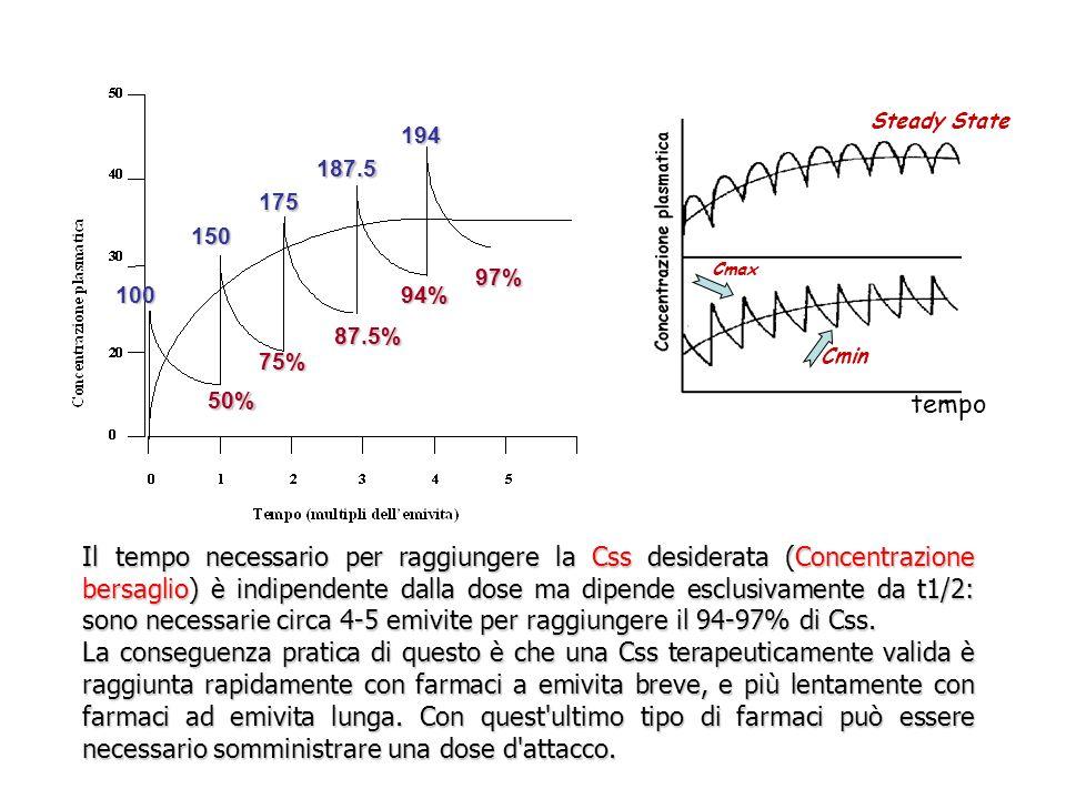 Steady State Cmin Cmax tempo Il tempo necessario per raggiungere la Css desiderata (Concentrazione bersaglio) è indipendente dalla dose ma dipende esc
