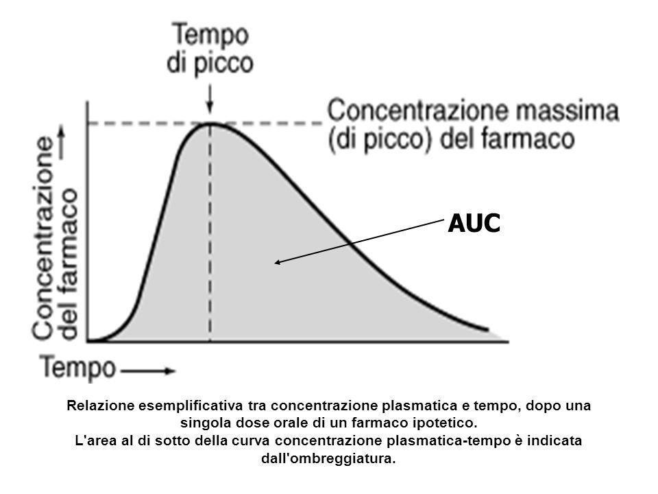 = Cmax AUC Cmin T1/2 L emivita si può calcolare matematicamente da C t = C 0e -ket Lemivita è un parametro che dipende dalla Clearance e dal Vd T1/2 = 0.693 x Vd Cl Cl Emivita Tempo (t1/2) necessario perché la concentrazione plasmatica del farmaco si dimezzi N° di t½ Frazione di farmaco rimanente 012345678910100%50%25%12.5%6.25%3.125%1.56%0.78%0.39%0.195%0.0975% Sono neccessarie 10 emivite per eliminare il 99,9%