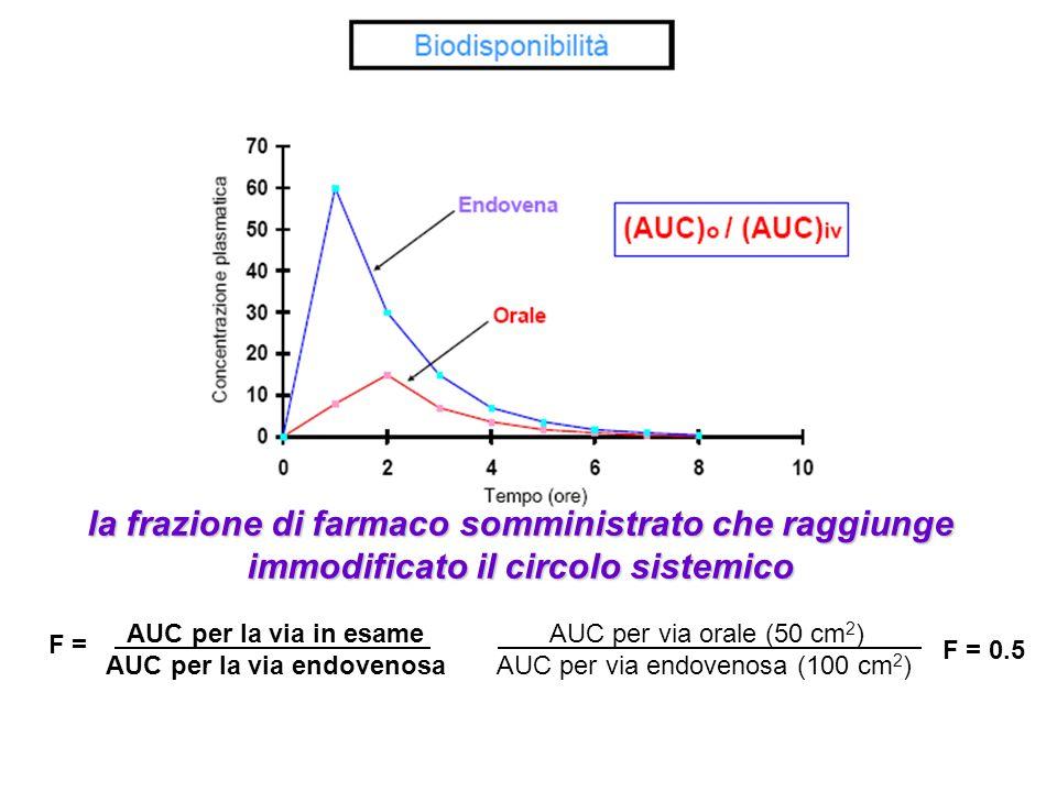 la frazione di farmaco somministrato che raggiunge immodificato il circolo sistemico AUC per la via in esame AUC per la via endovenosa F = AUC per via