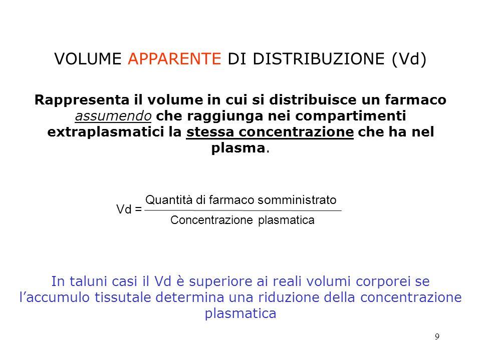 9 VOLUME APPARENTE DI DISTRIBUZIONE (Vd) Rappresenta il volume in cui si distribuisce un farmaco assumendo che raggiunga nei compartimenti extraplasma