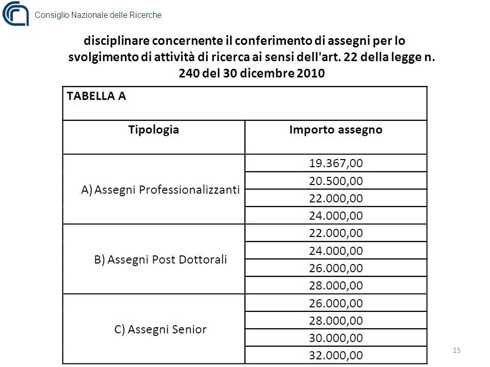 Consiglio Nazionale delle Ricerche 15 disciplinare concernente il conferimento di assegni per lo svolgimento di attività di ricerca ai sensi dell art.