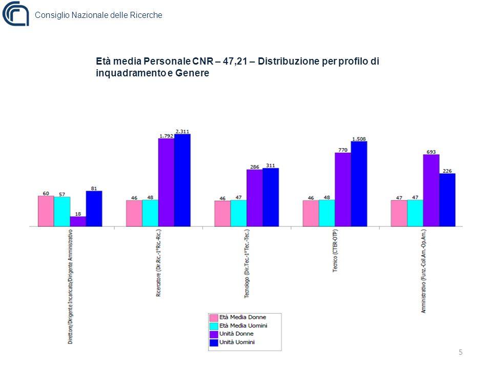 Età media Personale CNR – 47,21 – Distribuzione per profilo di inquadramento e Genere 5