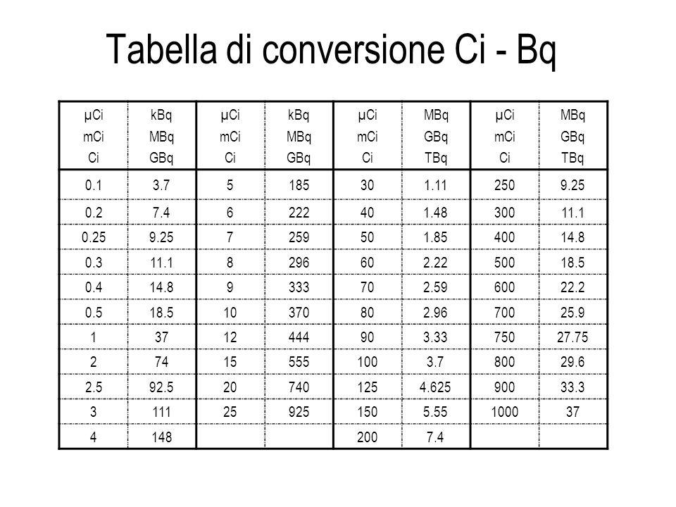 Tabella di conversione Ci - Bq μ Ci mCi Ci kBq MBq GBq μ Ci mCi Ci kBq MBq GBq μ Ci mCi Ci MBq GBq TBq μ Ci mCi Ci MBq GBq TBq 0.13.75185301.112509.25