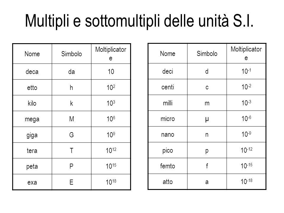 Multipli e sottomultipli delle unità S.I. NomeSimbolo Moltiplicator e decada10 ettoh10 2 kilok10 3 megaM10 6 gigaG10 9 teraT10 12 petaP10 15 exaE10 18