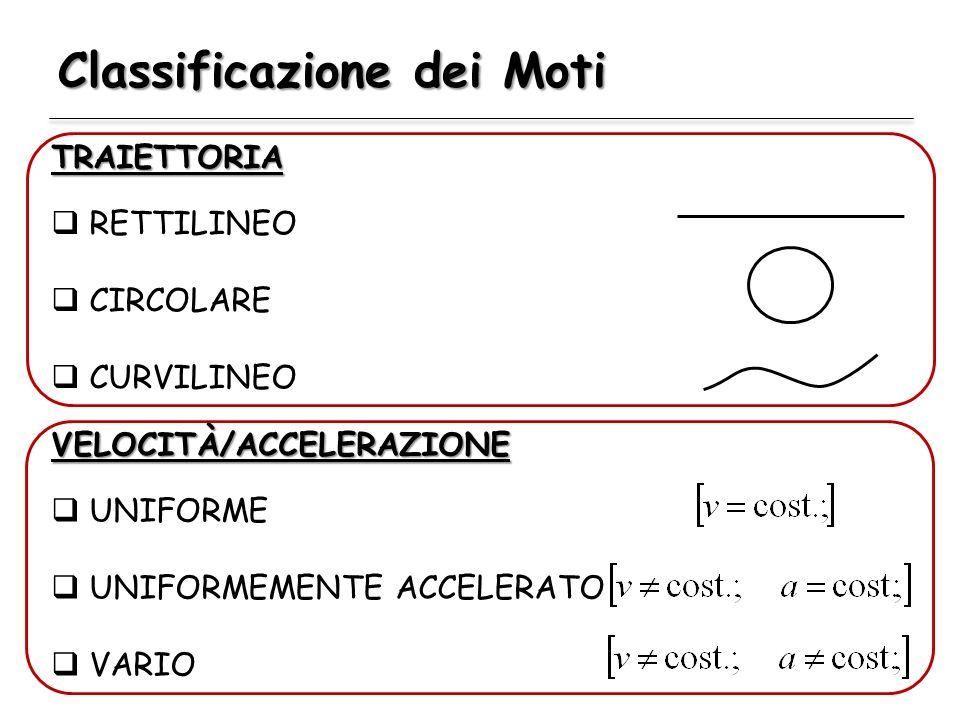 Classificazione dei Moti TRAIETTORIA RETTILINEO CIRCOLARE CURVILINEO VELOCITÀ/ACCELERAZIONE UNIFORME UNIFORMEMENTE ACCELERATO VARIO