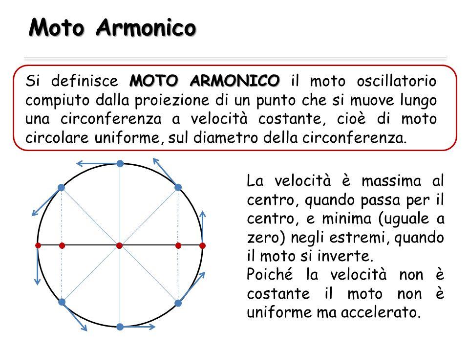Moto Armonico MOTOARMONICO Si definisce MOTO ARMONICO il moto oscillatorio compiuto dalla proiezione di un punto che si muove lungo una circonferenza