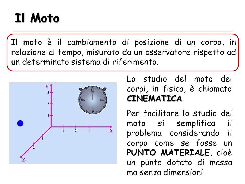 Il Moto Il moto è il cambiamento di posizione di un corpo, in relazione al tempo, misurato da un osservatore rispetto ad un determinato sistema di rif
