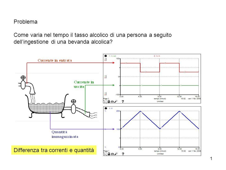 12 d/dt (stomaco) = - res + corrente INIT stomaco = 0{g/kg} d/dt (sangue) = + res - elim INIT sangue = 0{g/kg} {Flows} res = k_res*stomaco elim = IF (sangue<0.02) THEN (k_elim*sangue) ELSE (k_elim) corrente = bibta/(m*m_f) {Functions} k_res = IF (TIME<1) THEN (4.6) ELSE (2.3) {h-1} k_elim = 0.15{h-1} m_f = 0.68{0.68 uomo; donna: 0.55} m = 80 {kg} bibta = #bevuta(TIME) limite = 0.5+TIME*0 Le equazioni