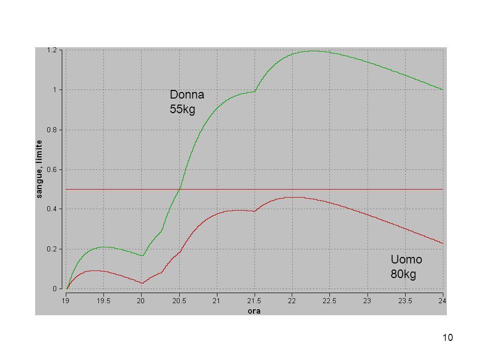 10 Donna 55kg Uomo 80kg