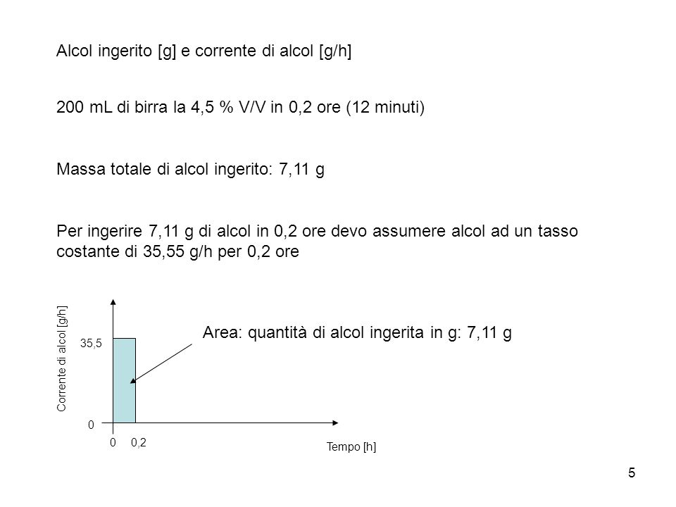 5 Alcol ingerito [g] e corrente di alcol [g/h] 200 mL di birra la 4,5 % V/V in 0,2 ore (12 minuti) Massa totale di alcol ingerito: 7,11 g Per ingerire 7,11 g di alcol in 0,2 ore devo assumere alcol ad un tasso costante di 35,55 g/h per 0,2 ore 35,5 0,20 0 Tempo [h] Corrente di alcol [g/h] Area: quantità di alcol ingerita in g: 7,11 g