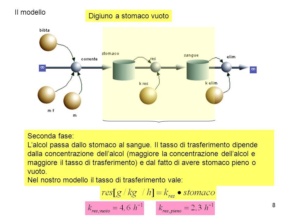 8 Il modello Seconda fase: Lalcol passa dallo stomaco al sangue.