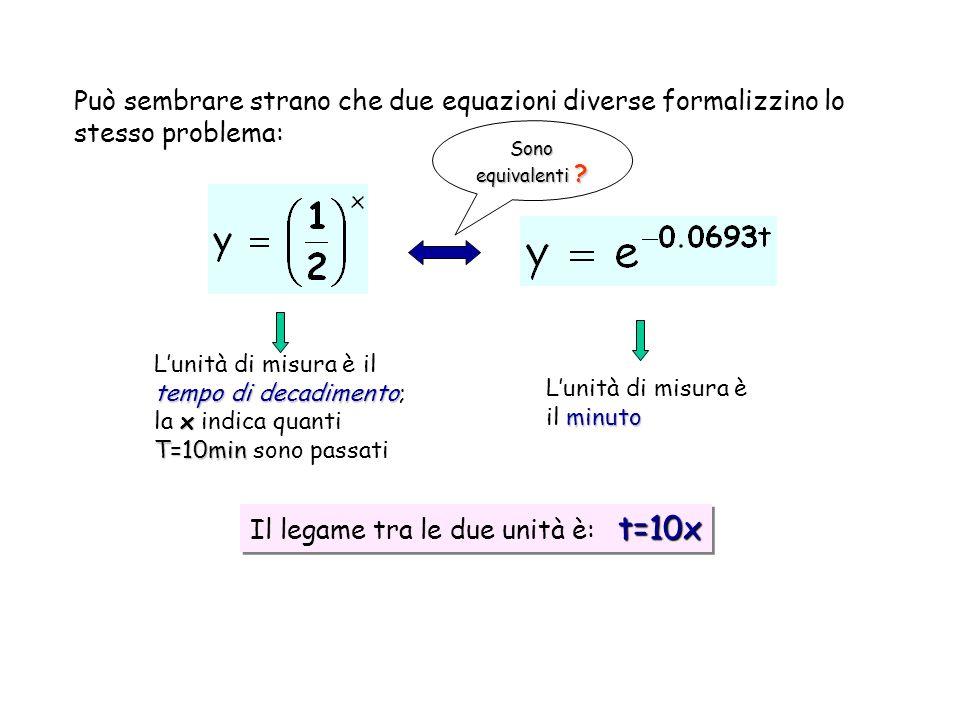 Può sembrare strano che due equazioni diverse formalizzino lo stesso problema: tempo di decadimento x T=10min Lunità di misura è il tempo di decadimento; la x indica quanti T=10min sono passati minuto Lunità di misura è il minuto t=10x Il legame tra le due unità è: t=10x Sono equivalenti ?