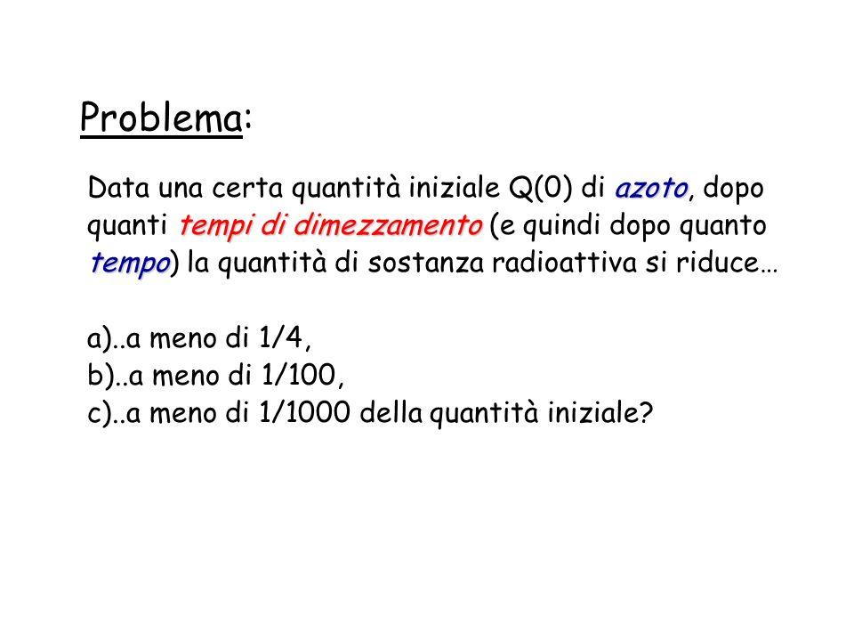 Problema: azoto tempi di dimezzamento tempo Data una certa quantità iniziale Q(0) di azoto, dopo quanti tempi di dimezzamento (e quindi dopo quanto tempo) la quantità di sostanza radioattiva si riduce… a)..a meno di 1/4, b)..a meno di 1/100, c)..a meno di 1/1000 della quantità iniziale?