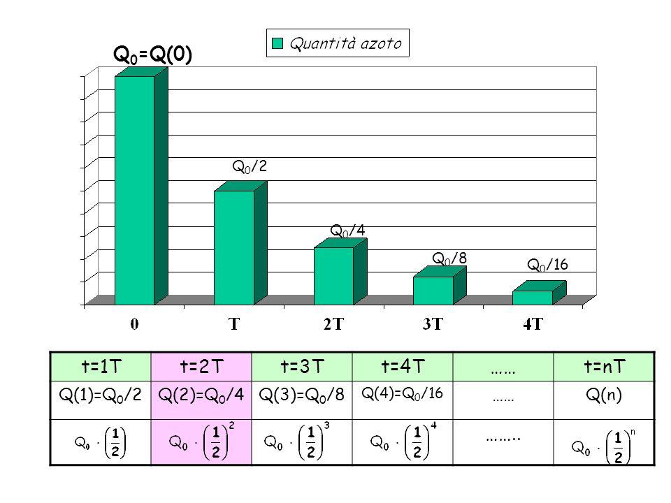 a) Dalla tabella si vede che : tempi di dimezzamento Q(n)=Q 0 /4 per n=2, ossia dopo 2 tempi di dimezzamento Quindi la quantità di azoto si riduce a meno di 1/4 di quella iniziale, dopo 20 minuti.