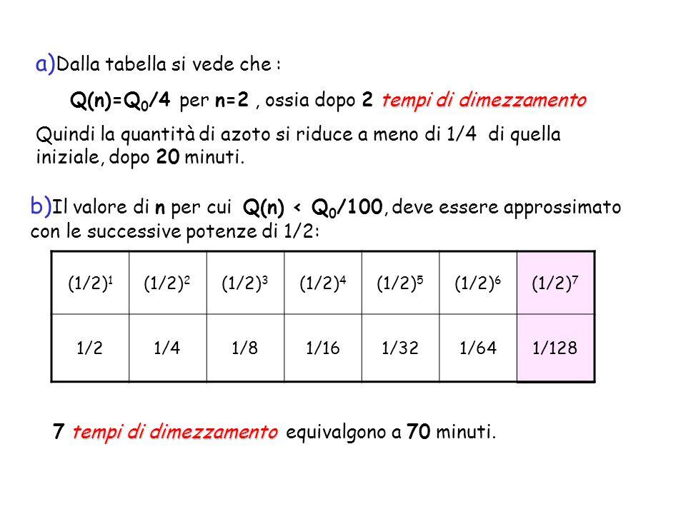continuità Una sostanza radioattiva però, decade con continuità e non a intervalli per cui lequazione può scriversi: Con x numero reale lequazione del decadimento Se poniamo uguale a 1 (cioè al 100%) la quantità iniziale Q 0, possiamo scrivere lequazione del decadimento nella forma: x R