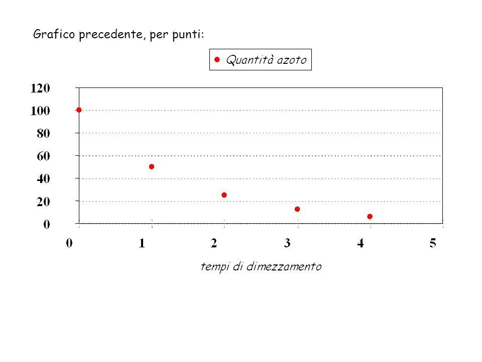 curva discreto Come si può osservare il grafico della curva contiene i punti del grafico discreto precedente.