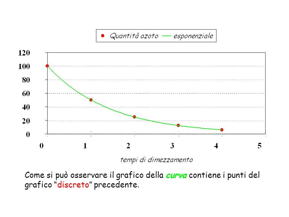Nel modello continuo, crescita e decrescita sono descritte dallequazione: Con valore iniziale y 0 Per decrescita Per stagnazione Per crescita e