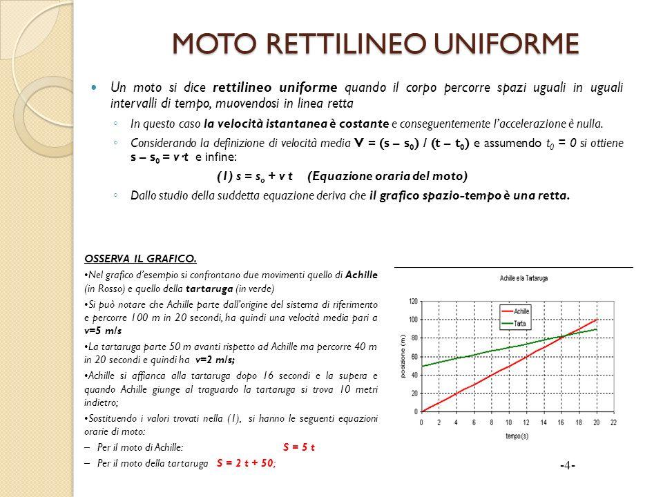 MOTO RETTILINEO UNIFORME Un moto si dice rettilineo uniforme quando il corpo percorre spazi uguali in uguali intervalli di tempo, muovendosi in linea