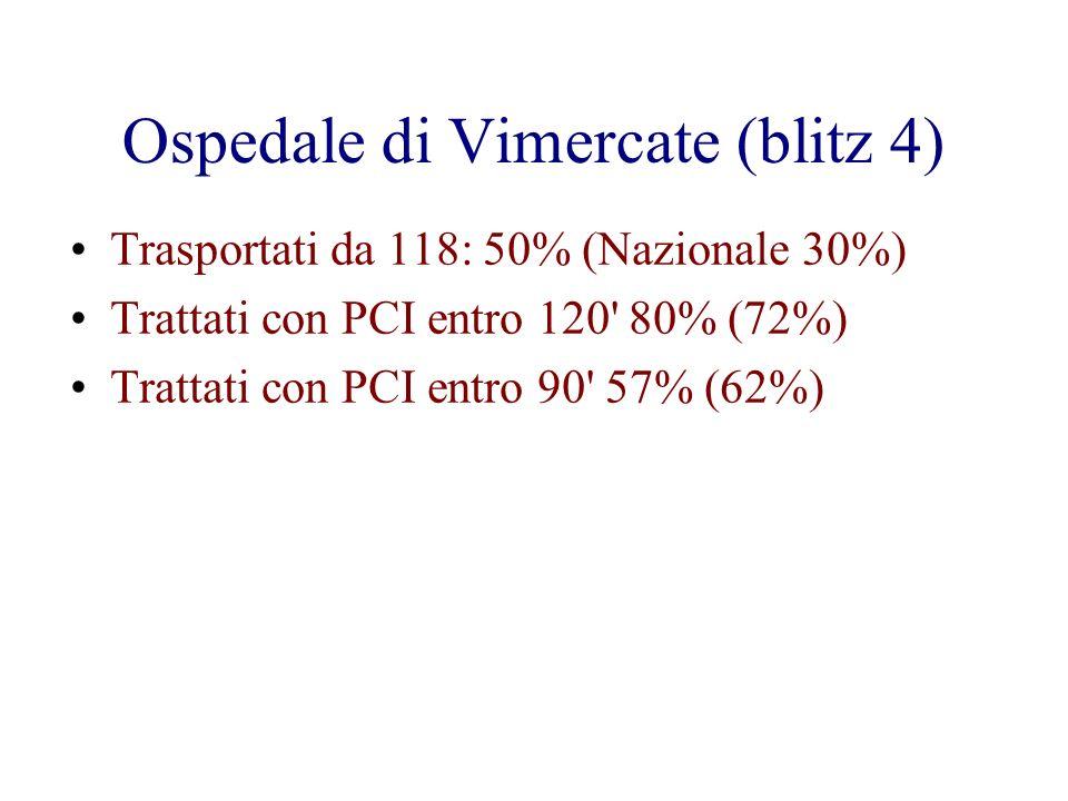 Ospedale di Vimercate (blitz 4) Trasportati da 118: 50% (Nazionale 30%) Trattati con PCI entro 120' 80% (72%) Trattati con PCI entro 90' 57% (62%)