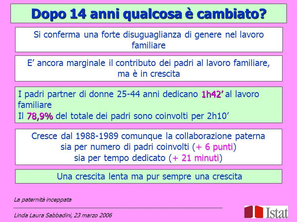 La paternità a distanza: alcune criticità 623 mila Nel 2003 sono 623 mila i padri separati, divorziati o risposati che hanno figli e non vivono con loro 27,2% il 27,2% vive molto vicino, entro 1 Km 26% il 26% nel resto del Comune 16% il 16% in altro Comune, a meno di 16 Km 10,7% il 10,7% in altro Comune, tra 16 e 50 Km 11,4% l11,4% a più di 50 Km 14,4% il 14,4% allestero 17,1% Emerge una forte criticità per 100 mila padri separati o divorziati che vedono i loro figli al massimo qualche volta lanno (17,1%) La paternità inceppata ___________________________________________________________________ Linda Laura Sabbadini, 23 marzo 2006