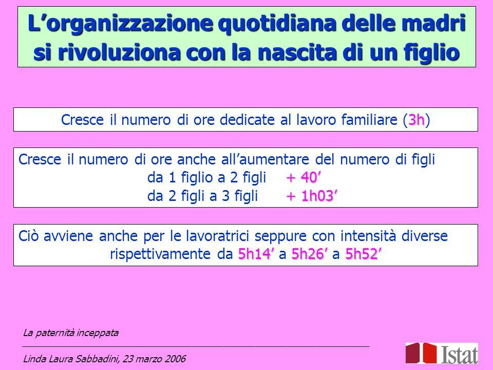 Lorganizzazione quotidiana delle madri si rivoluziona con la nascita di un figlio 3h Cresce il numero di ore dedicate al lavoro familiare (3h) Ciò avv