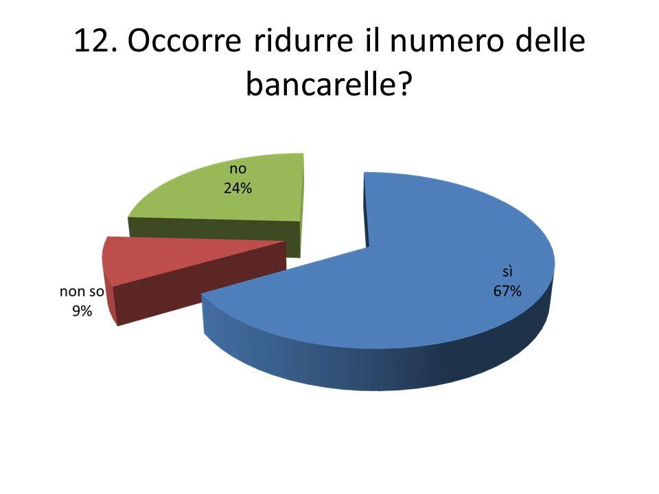 12. Occorre ridurre il numero delle bancarelle?
