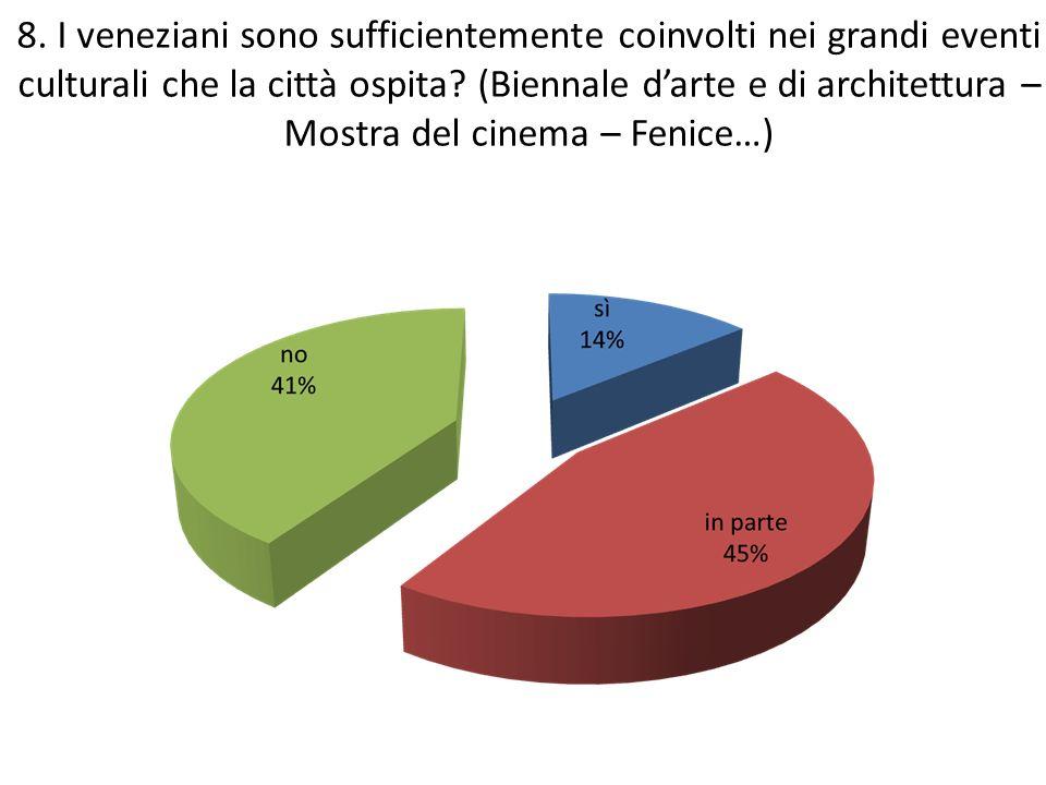 8. I veneziani sono sufficientemente coinvolti nei grandi eventi culturali che la città ospita.