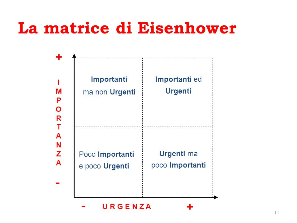 La matrice di Eisenhower 11 Importanti ma non Urgenti Importanti ed Urgenti Poco Importanti e poco Urgenti Urgenti ma poco Importanti IMPORTANZAIMPORT