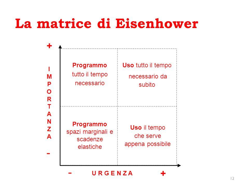 La matrice di Eisenhower 12 IMPORTANZAIMPORTANZA U R G E N Z A + + - - Programmo tutto il tempo necessario Uso tutto il tempo necessario da subito Pro