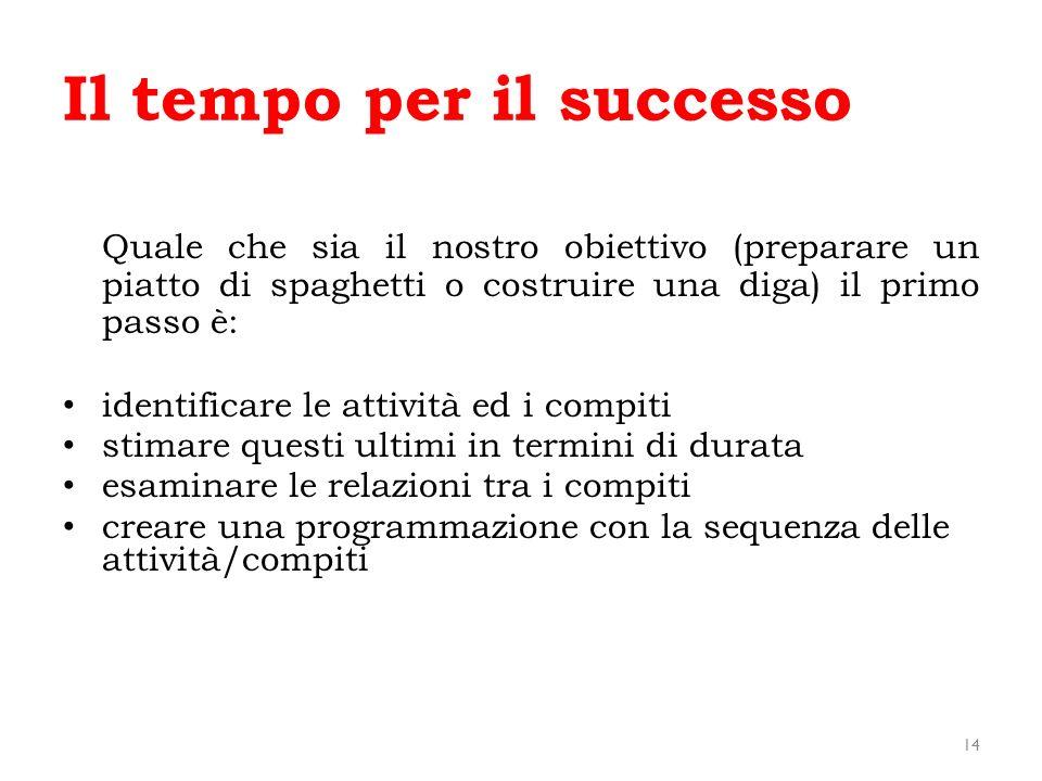Il tempo per il successo 14 Quale che sia il nostro obiettivo (preparare un piatto di spaghetti o costruire una diga) il primo passo è: identificare l