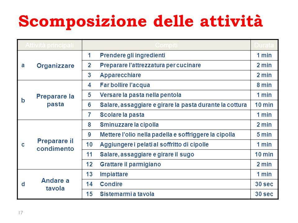 17 Scomposizione delle attività Attività principaliCompitiDurata a Organizzare 1 Prendere gli ingredienti 1 min 2 Preparare lattrezzatura per cucinare