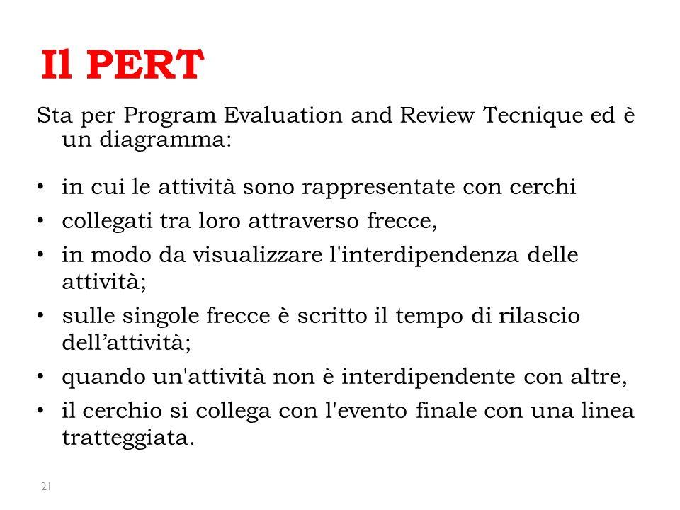 21 Il PERT Sta per Program Evaluation and Review Tecnique ed è un diagramma: in cui le attività sono rappresentate con cerchi collegati tra loro attra