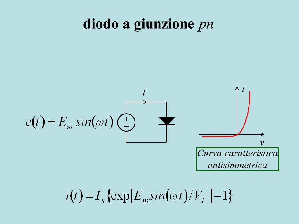 i v Curva caratteristica antisimmetrica diodo a giunzione pn