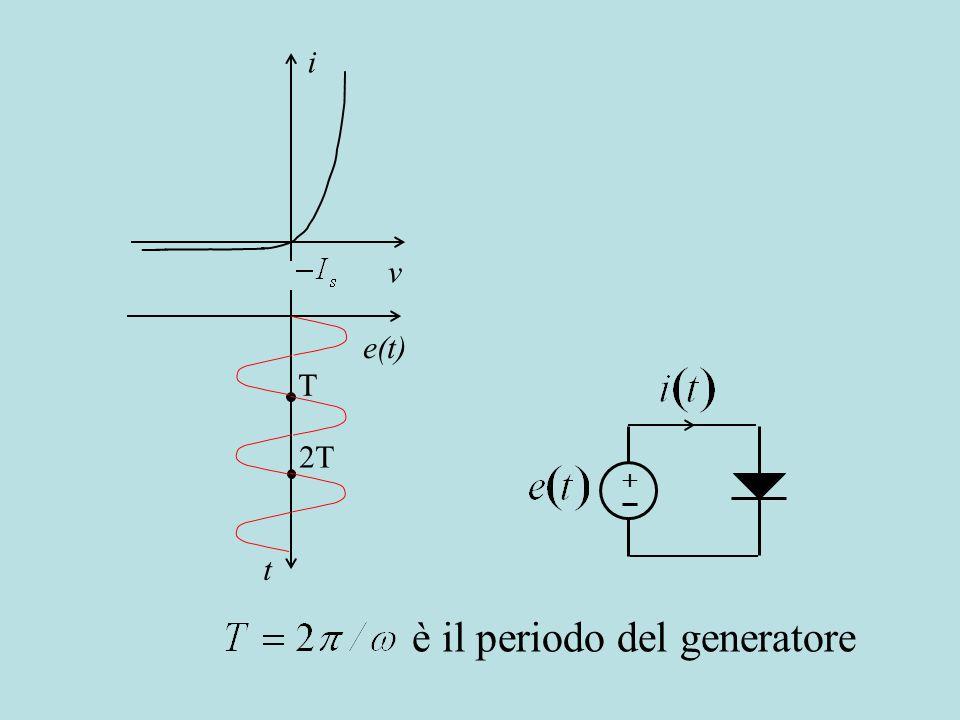 i v e(t) t T 2T è il periodo del generatore