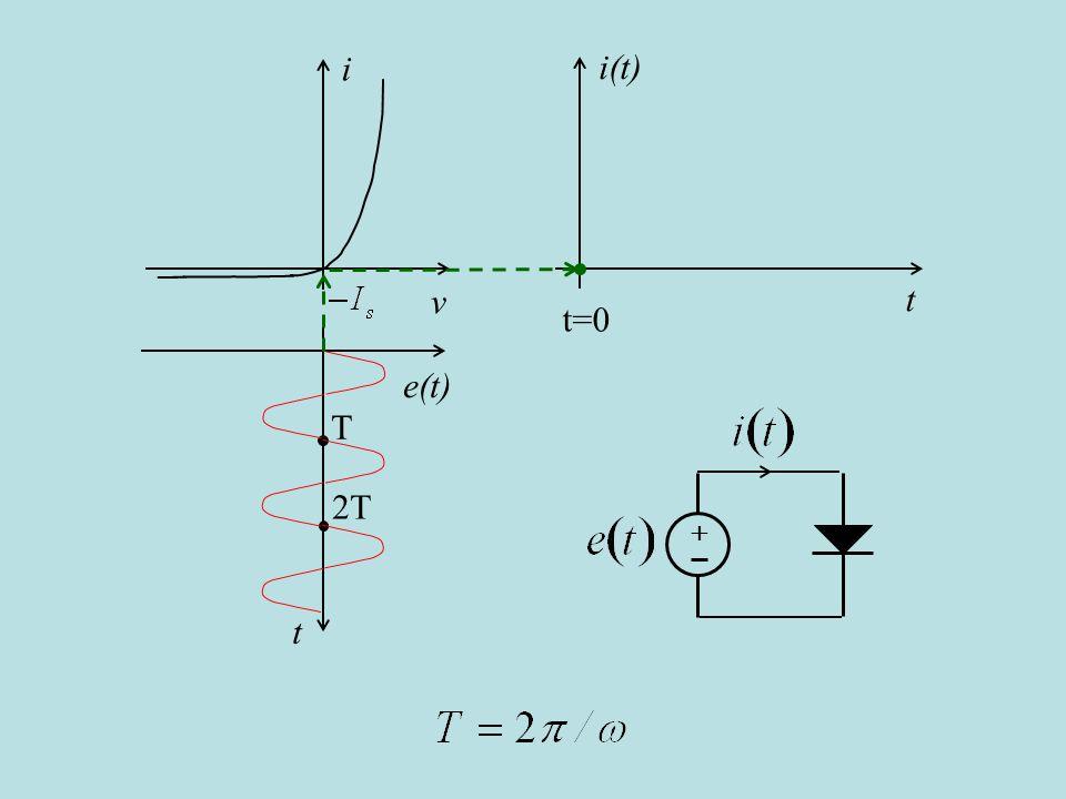 i(t) t i v e(t) t T 2T t=0