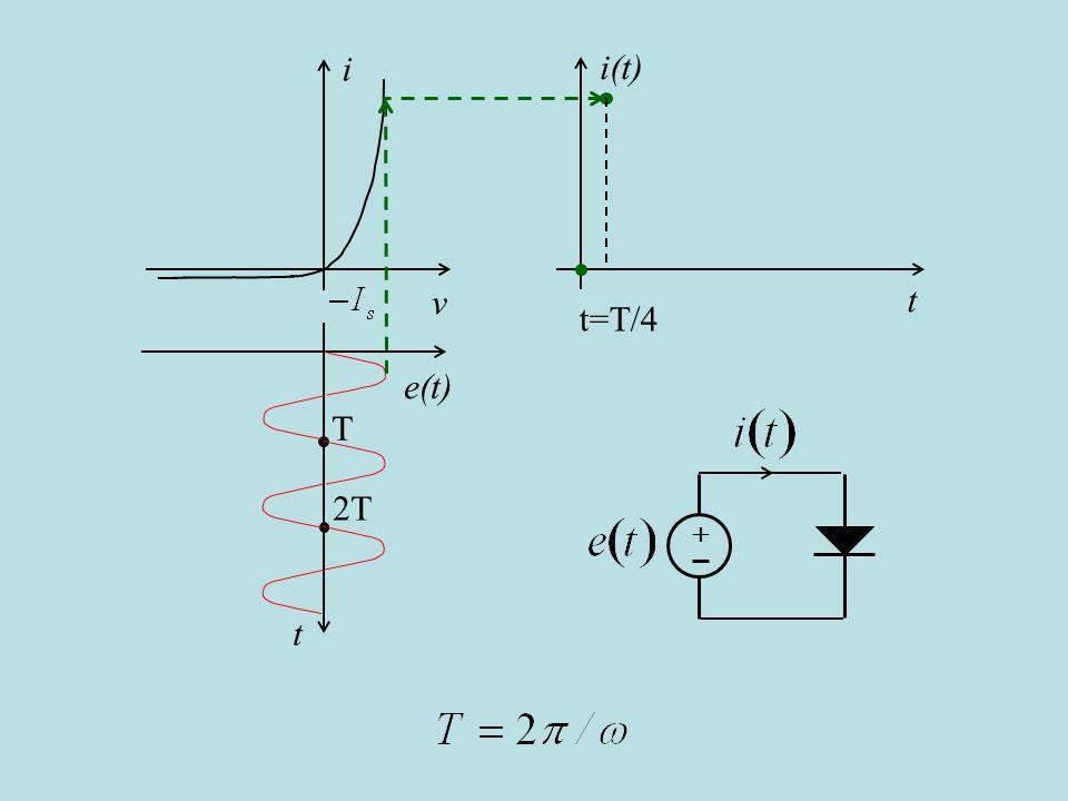 i(t) t i v e(t) t T 2T t=T/4