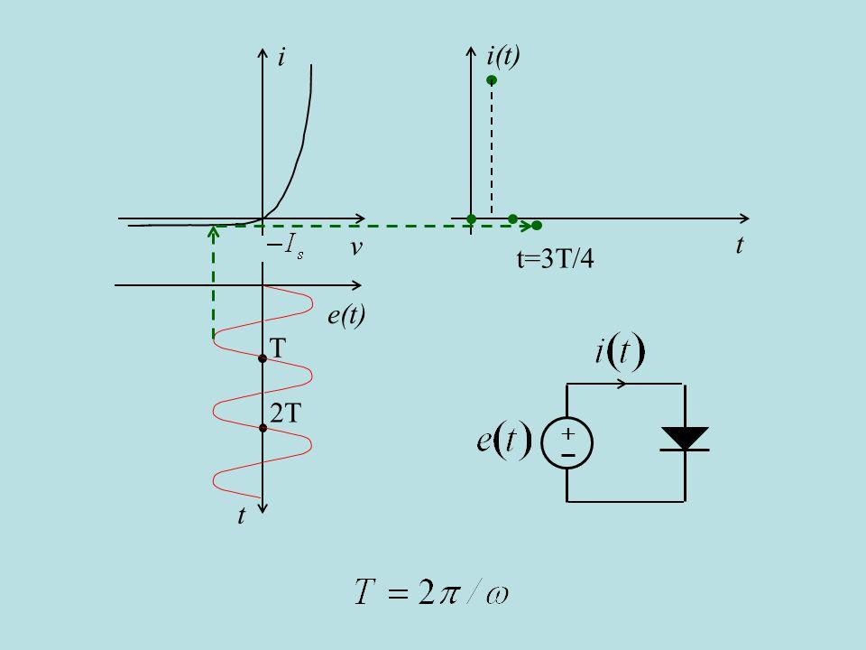 i(t) t i v e(t) t T 2T t=3T/4