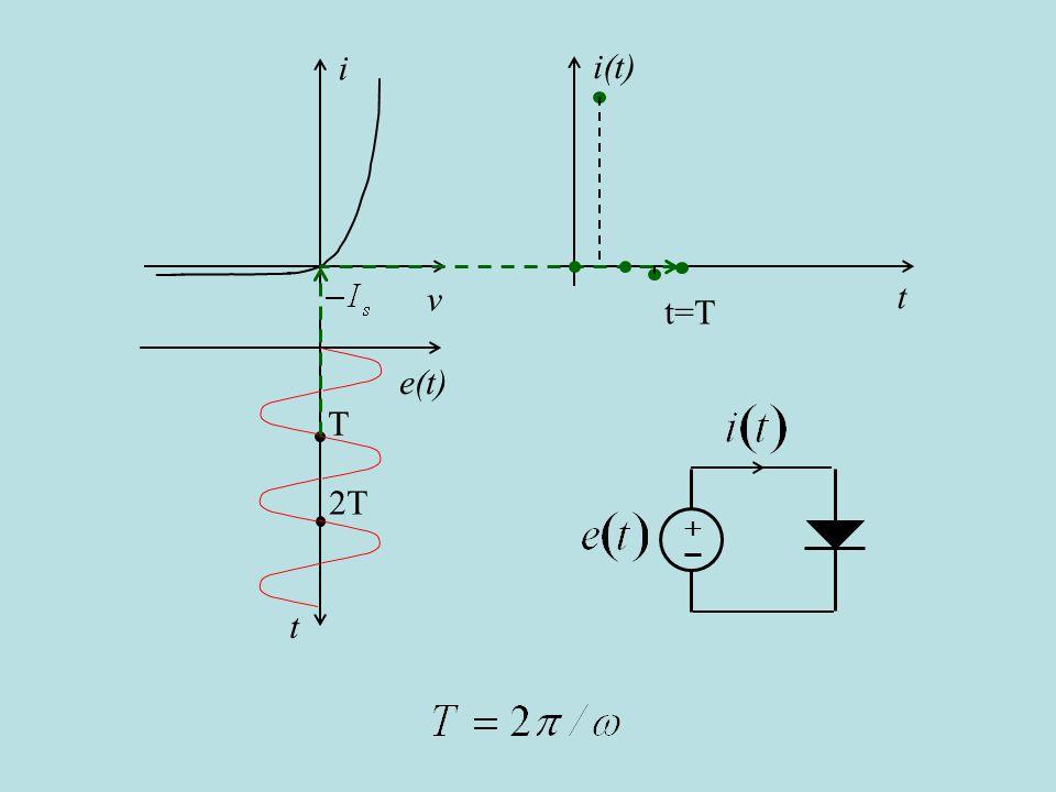 i(t) t i v e(t) t T 2T t=T