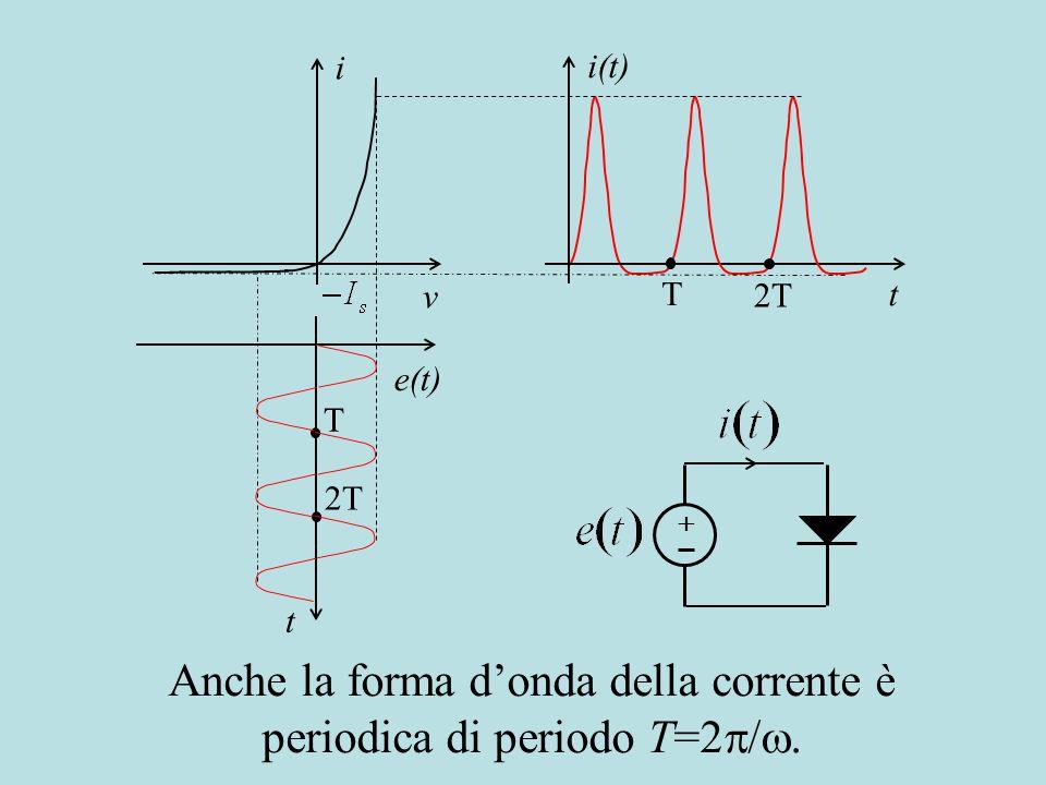 i(t) t T 2T i v e(t) t T 2T Anche la forma donda della corrente è periodica di periodo T=2 /.