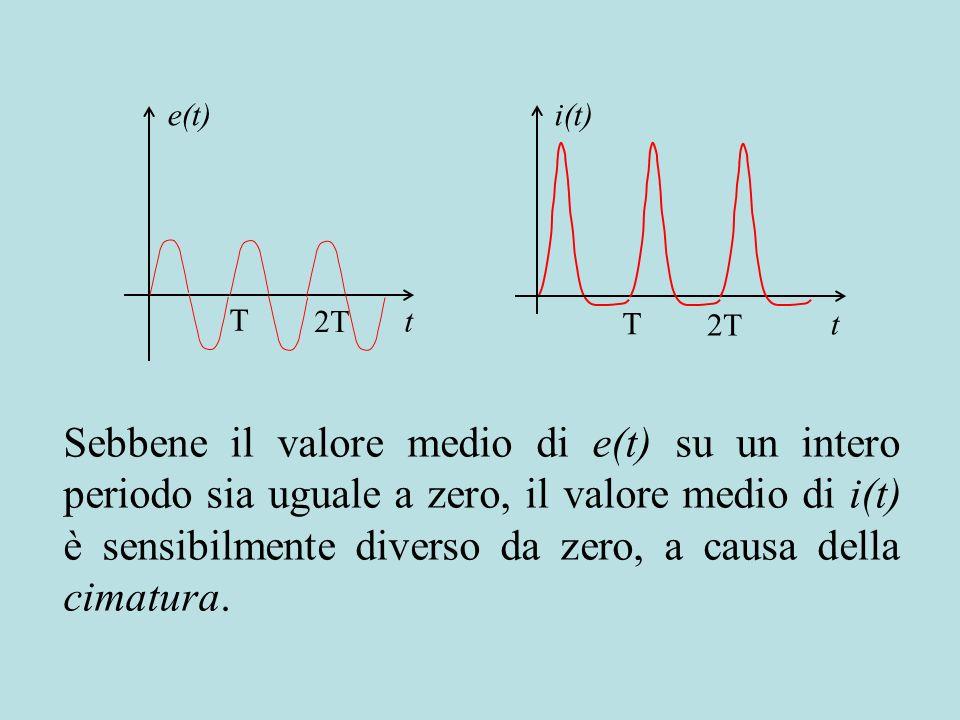 i(t) t T 2T Sebbene il valore medio di e(t) su un intero periodo sia uguale a zero, il valore medio di i(t) è sensibilmente diverso da zero, a causa d